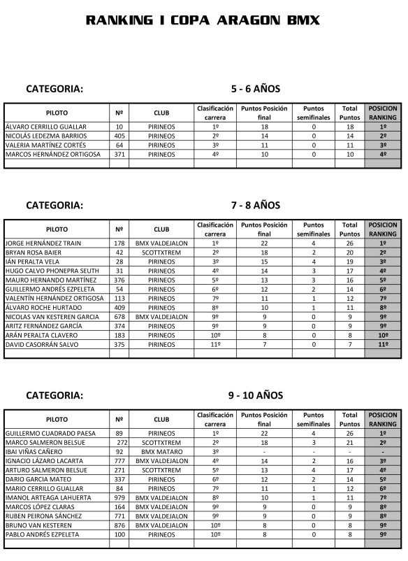 Ranking I Copa Aragon BMX-1