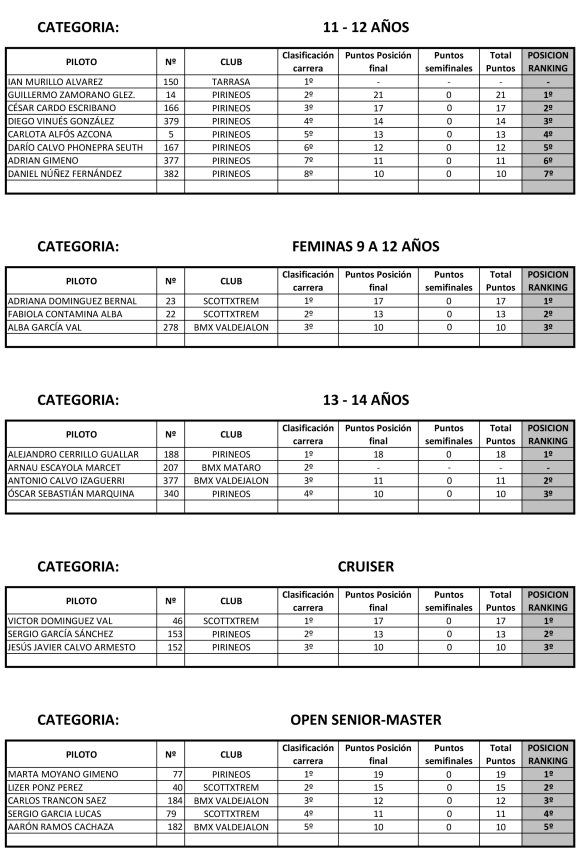Ranking I Copa Aragon BMX-2