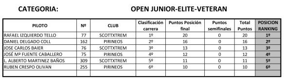 Ranking I Copa Aragon BMX-3