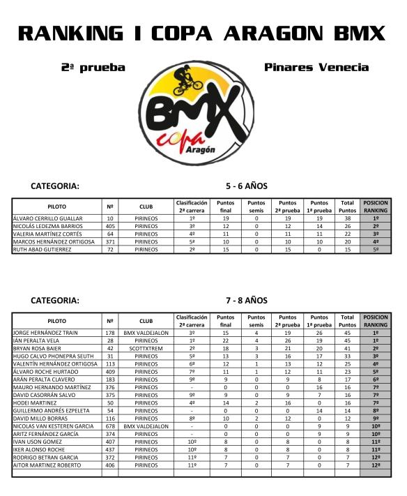 Ranking I Copa Aragon BMX 2a Prueba-1